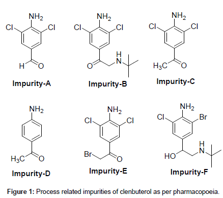 medicinal-chemistry-Process-related-impurities