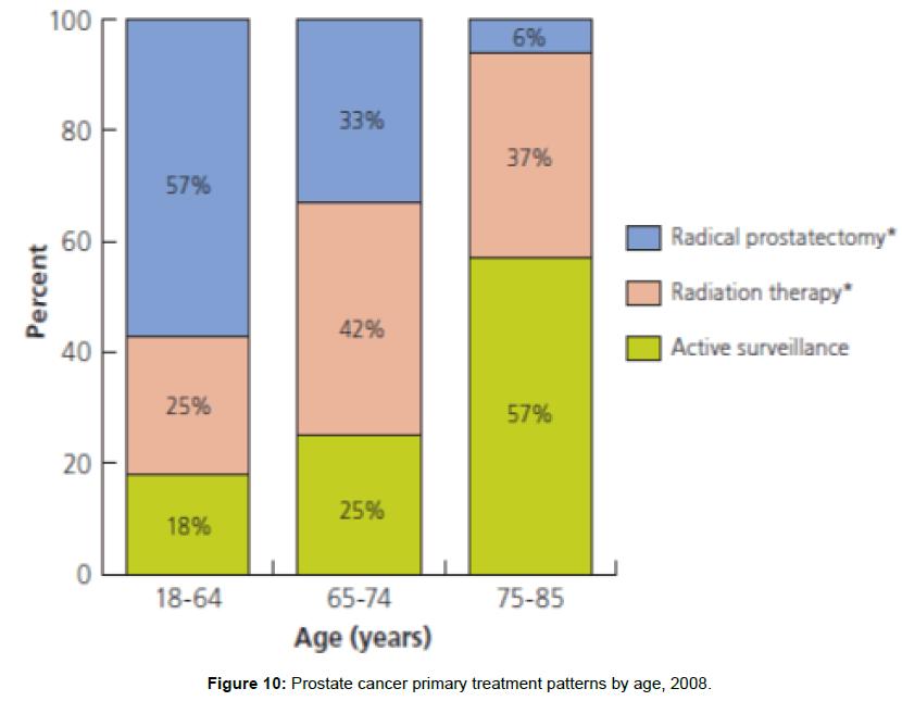 medicinal-chemistry-Prostate-cancer-treatment