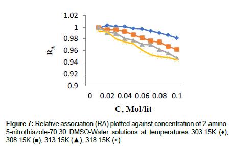 medicinal-chemistry-Relative-association
