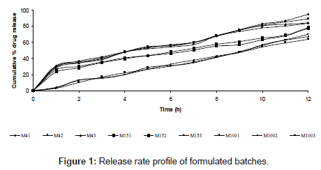 medicinal-chemistry-Release-rate-profile