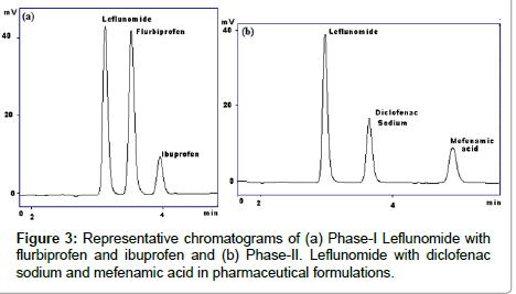 medicinal-chemistry-Representative-chromatograms