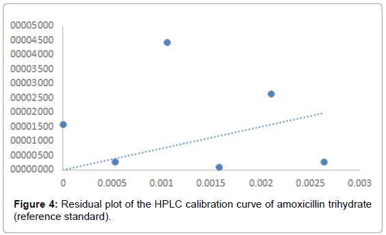 medicinal-chemistry-Residual-calibration-amoxicillin