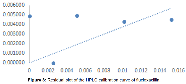 medicinal-chemistry-Residual-calibration-flucloxacillin
