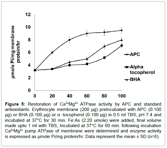 medicinal-chemistry-Restoration-Erythrocyte-membrane