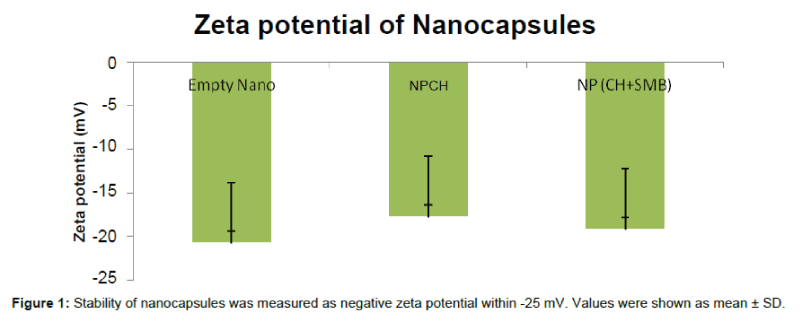 medicinal-chemistry-Stability-nanocapsules