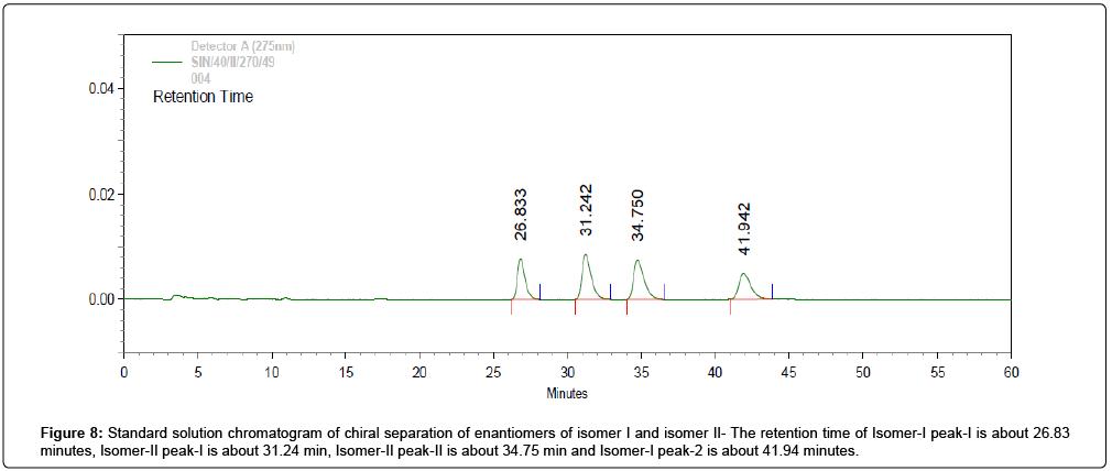 medicinal-chemistry-Standard-solution-chromatogram