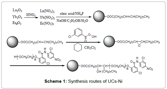medicinal-chemistry-Synthesis-routes