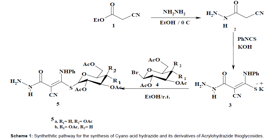 medicinal-chemistry-Synthethitic-pathway-synthesis