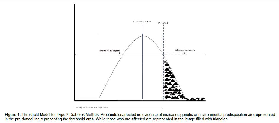 medicinal-chemistry-Threshold-Model