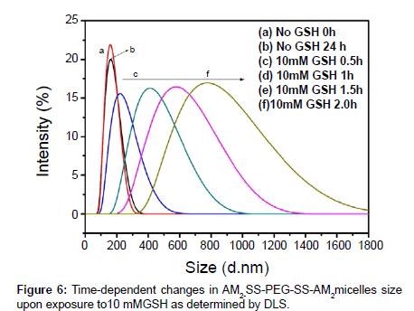 medicinal-chemistry-Time-dependent