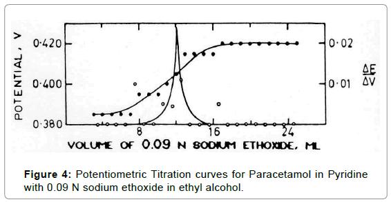medicinal-chemistry-Titration-Paracetamol-pyridine