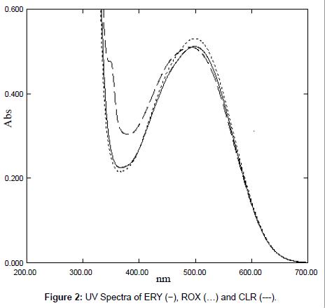medicinal-chemistry-UV-Spectra