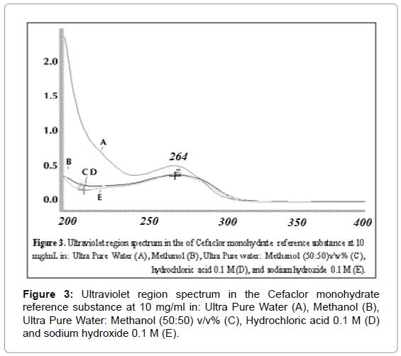 medicinal-chemistry-Ultraviolet-spectrum-monohydrate