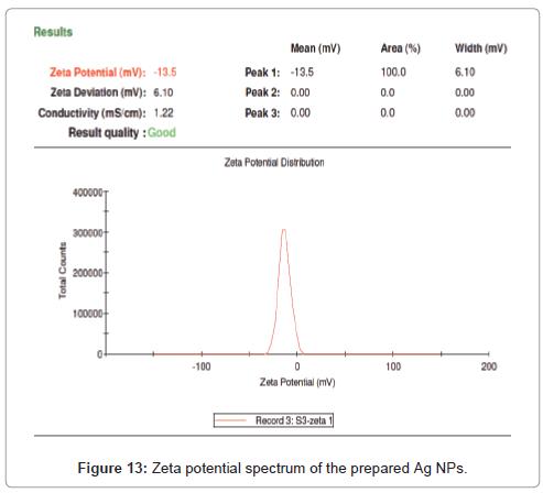 medicinal-chemistry-Zeta-potential