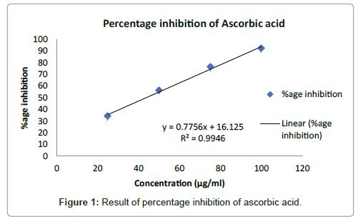 medicinal-chemistry-ascorbic-acid