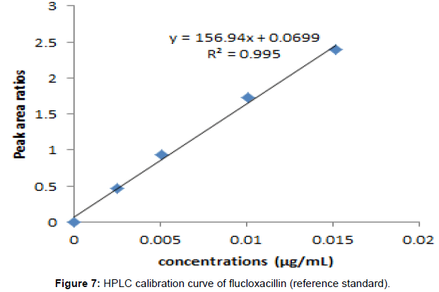 medicinal-chemistry-calibration-curve-flucloxacillin