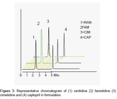 medicinal-chemistry-captopril-formulation