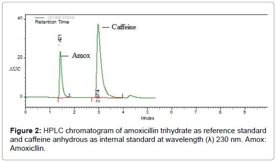 medicinal-chemistry-chromatogram-amoxicillin-trihydrate