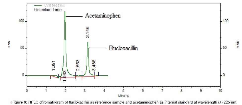 medicinal-chemistry-chromatogram-flucloxacillin-acetaminophen