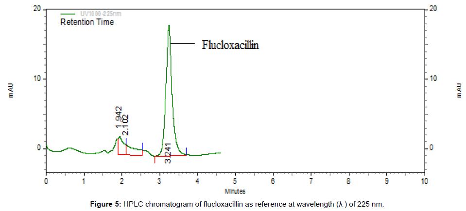 medicinal-chemistry-chromatogram-flucloxacillin-wavelength