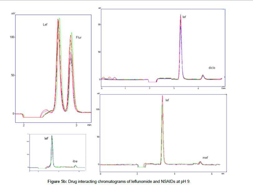 medicinal-chemistry-chromatograms-leflunomide