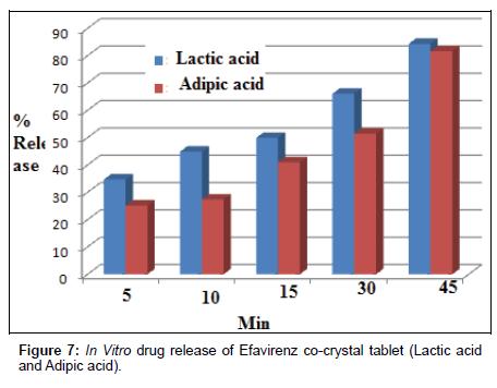 medicinal-chemistry-co-crystal-tablet