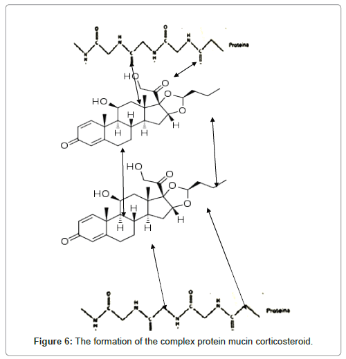 medicinal-chemistry-complex-protein