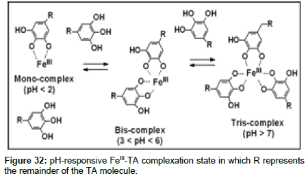 medicinal-chemistry-complexation-state