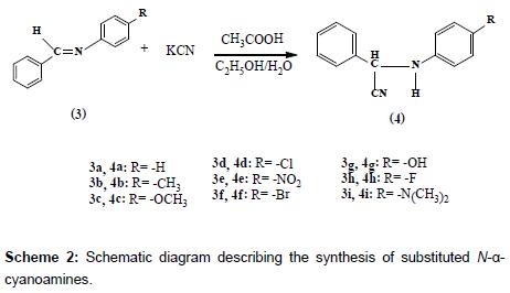 medicinal-chemistry-cyanoamines