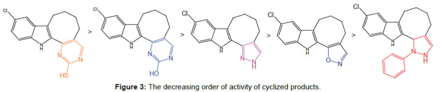 medicinal-chemistry-cyclized-products