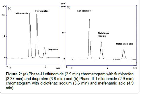 medicinal-chemistry-diclofenac-sodium