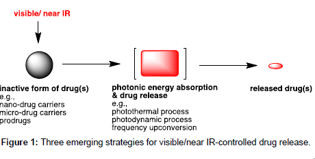 medicinal-chemistry-emerging-strategies