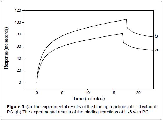 medicinal-chemistry-experimental-binding-reactions