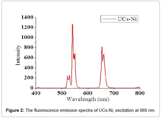 medicinal-chemistry-fluorescence-emission-spectra