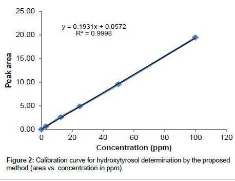 medicinal-chemistry-hydroxytyrosol-determination