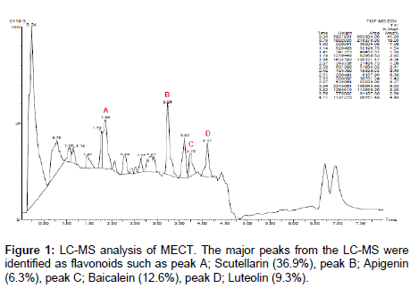 medicinal-chemistry-identified-flavonoids