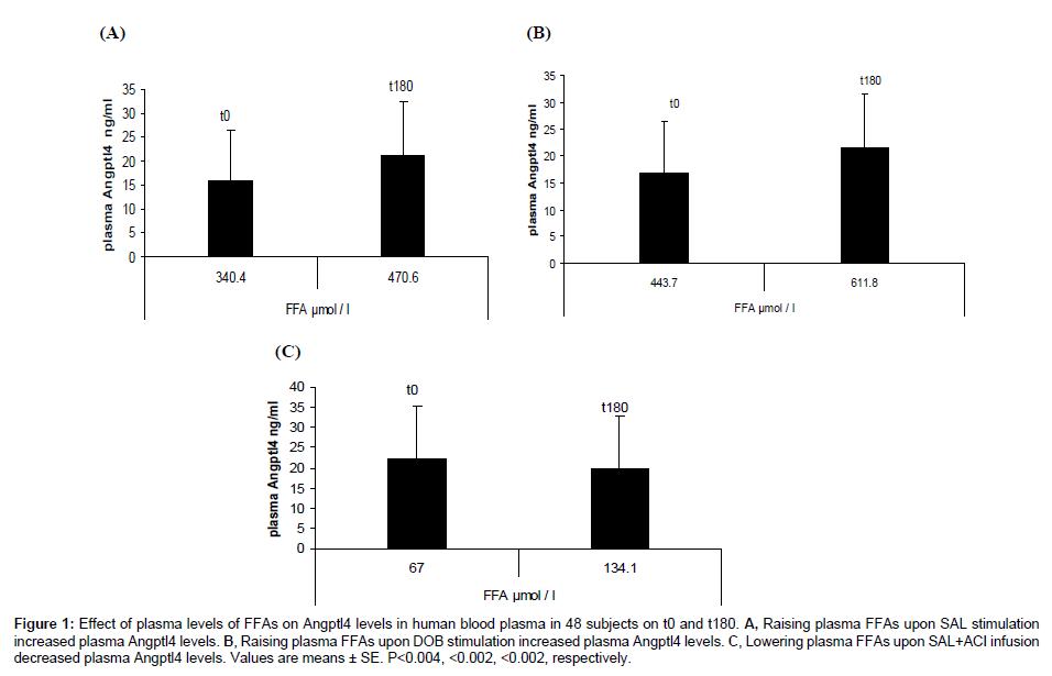 medicinal-chemistry-infusion-decreased-plasma