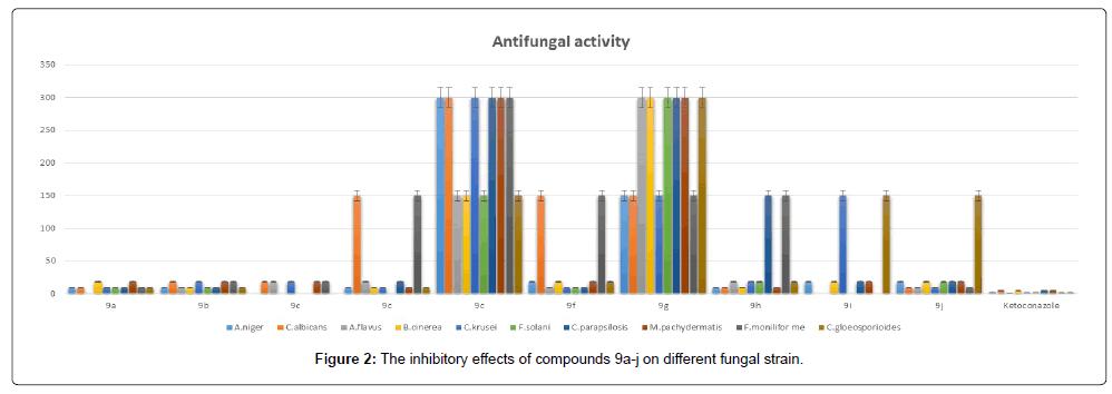 medicinal-chemistry-inhibitory-compounds