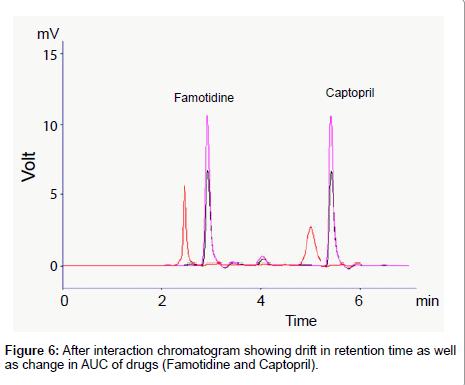 medicinal-chemistry-interaction-chromatogram
