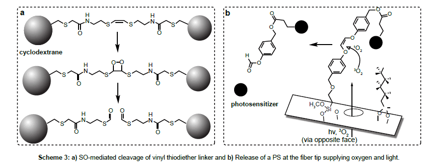 medicinal-chemistry-mediated-cleavage