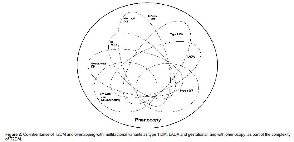medicinal-chemistry-multifactorial-variants