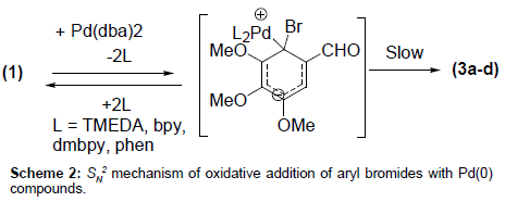 medicinal-chemistry-oxidative-addition