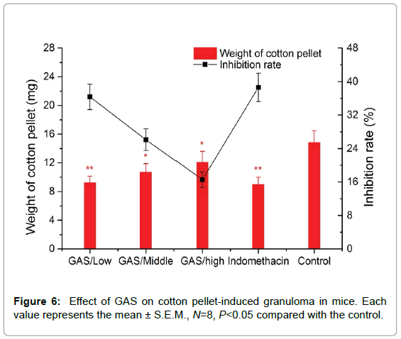medicinal-chemistry-pellet-induced-granuloma
