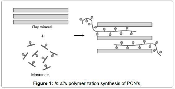 medicinal-chemistry-polymerization-synthesis