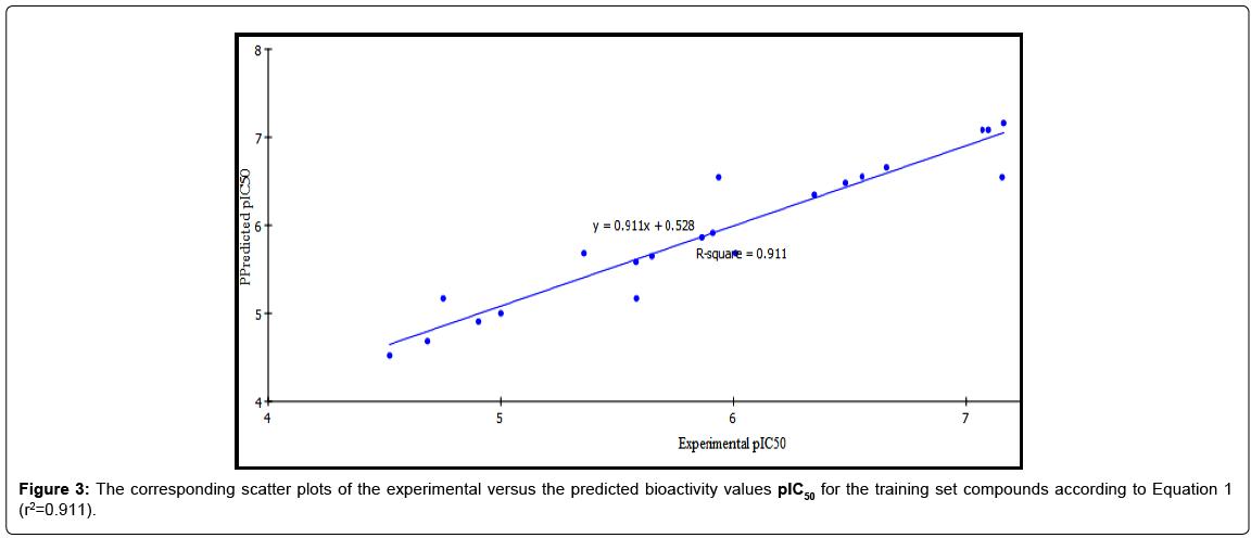 medicinal-chemistry-predicted-bioactivity-values