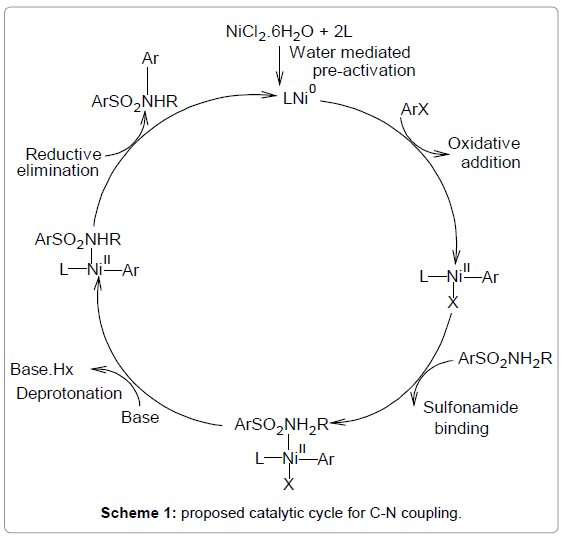 medicinal-chemistry-proposed-catalytic-coupling