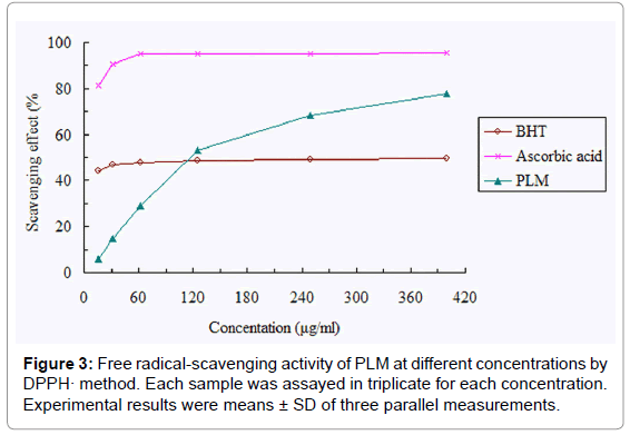 medicinal-chemistry-radical-scavenging-concentrations