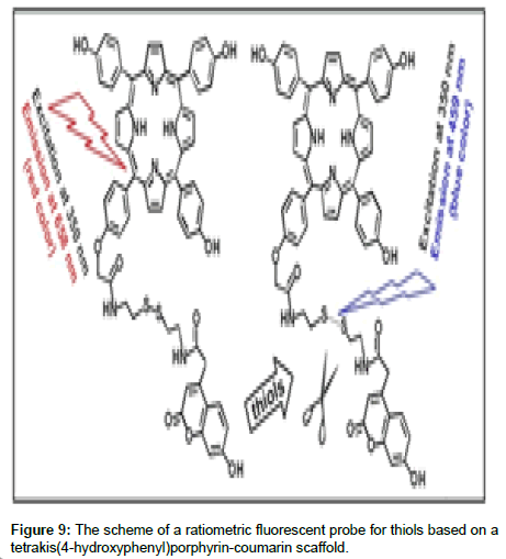 medicinal-chemistry-ratiometric-fluorescent