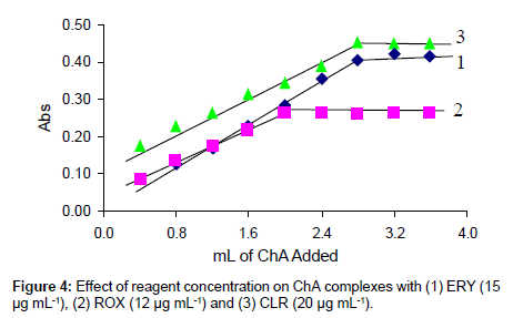 medicinal-chemistry-reagent-concentration