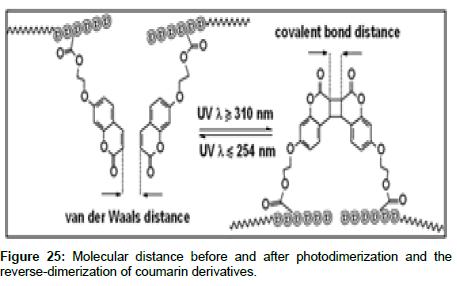 medicinal-chemistry-reverse-dimerization